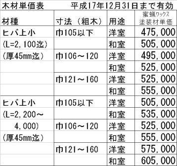 ベイヒバ造作材の単価表です