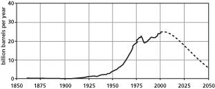 世界の原油生産量(1850-2050年)(出典:メドウズ、他『Limits to Growth: 30 Years Update』)
